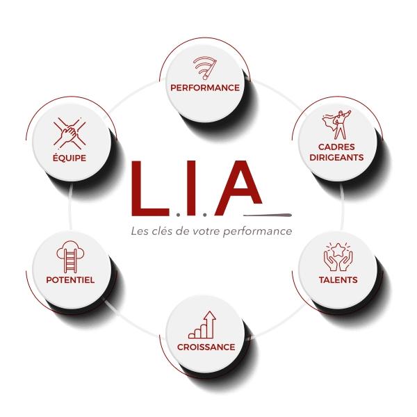 L.I.A | Révélateur de talents et optimisation de ressources