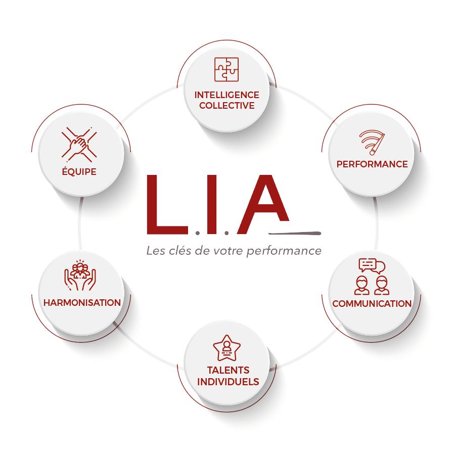 L.I.A | La G.P.E.C. ou Gestion Prévisionnelle des Emplois et des compétences