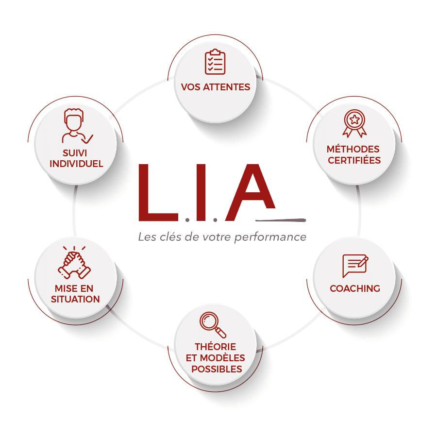 Formations management entreprise : la méthode L.I.A